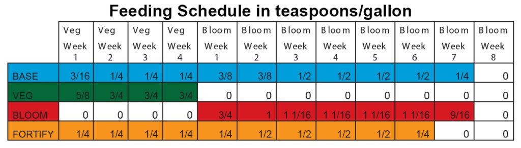 teaspoons per gallon chart