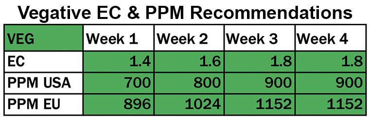 Veg EC&PPM Rec